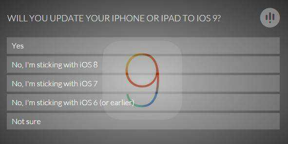 will you update your device to iOS9?